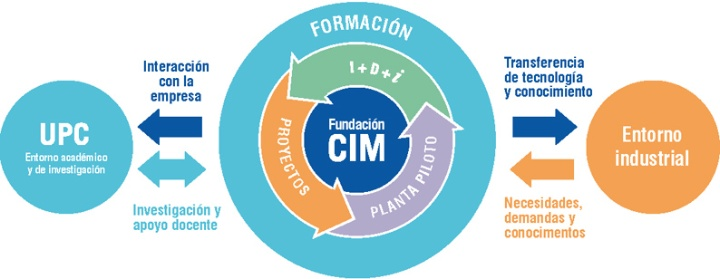 CIM UPC - Location map and contact data