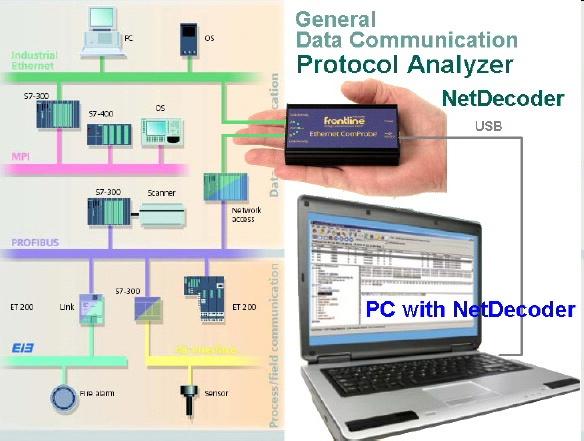 Foto de Analizadores de protocolos, buses de campo y Ethernet industrial