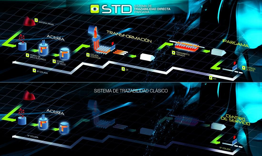 Foto de Sistemas de trazabilidad directa