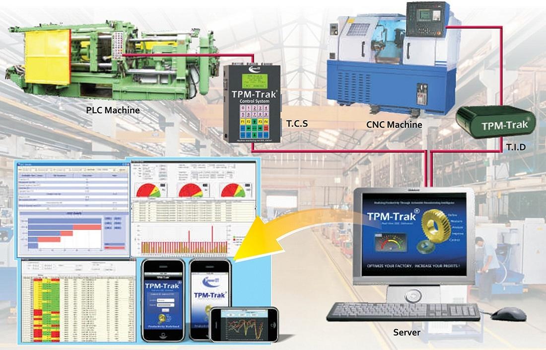 Foto de Software para maquinaria