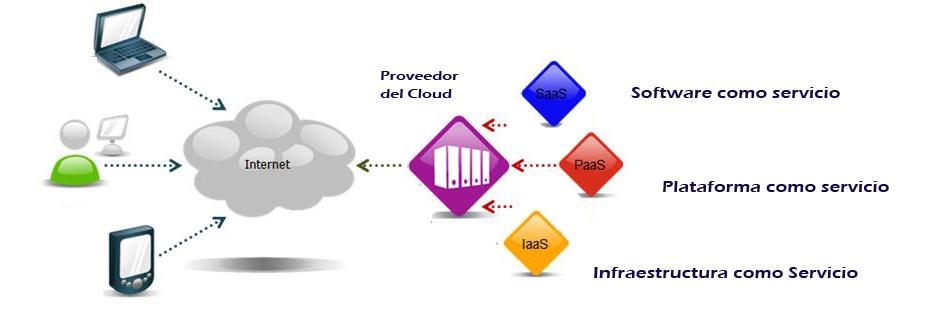 Foto de Servicios de informática en la nube