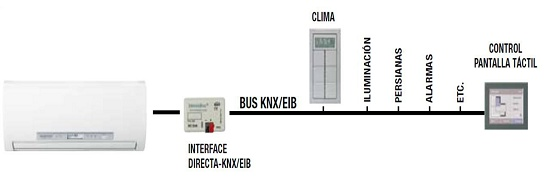 Foto de Sistemas de control domótico