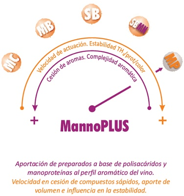 Foto de Manoproteínas purificadas