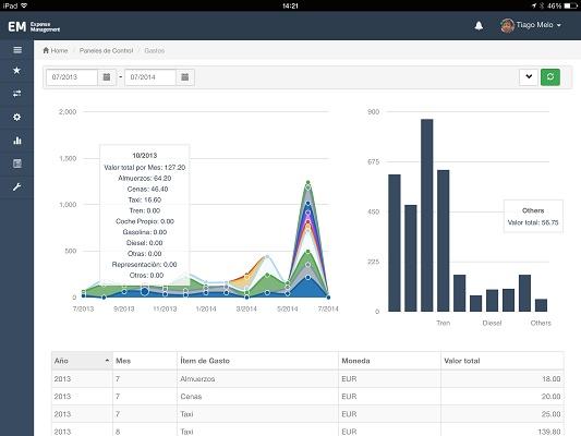 Foto de Software para gestión de gastos