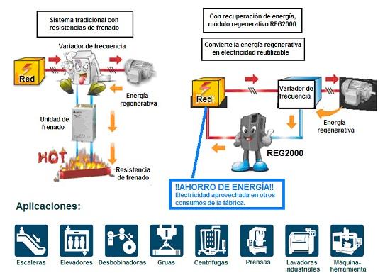 Foto de Módulo de regeneración energética