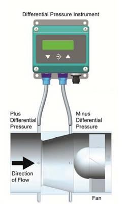 Foto de Transmisor de presión diferencial para instalaciones de ventilación