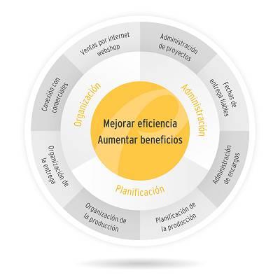 Foto de Solución integral para las empresas con una fabricación automatizada