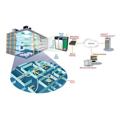 Foto de Sistema de monitorización de calidad de ambiente interior