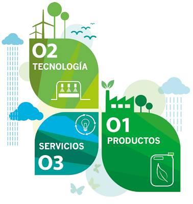 Foto de Servicios, productos y tecnologías