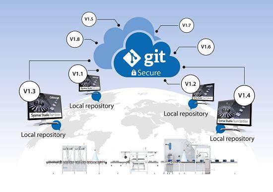 Foto de Sistema de control de versiones distribuido