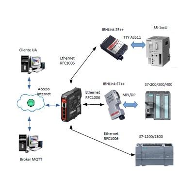 Foto de Módulo servidor/cliente OPC UA con firewall integrado