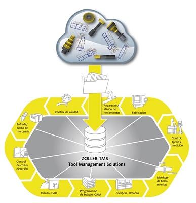 Foto de Sistemas de gestión de herramientas