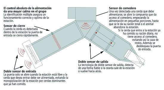 Foto de Sistema de alimentación con túnel