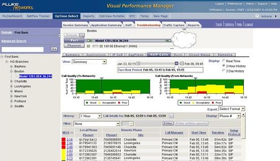 Foto de Sistema de gestión de rendimiento