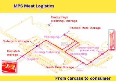 Foto de Sistemas para la industria cárnica