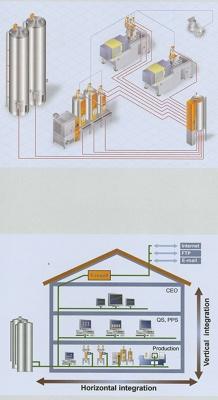 Foto de Control de procesos e instalaciones