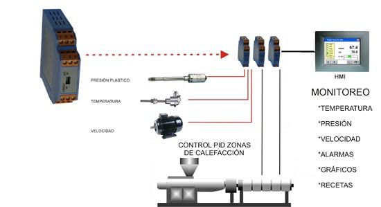 Foto de Controlador de temperatura y procesos