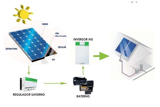 Foto de Kit solar fotovoltaico