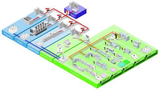 Foto de Sistema de gestión de la encuadernación