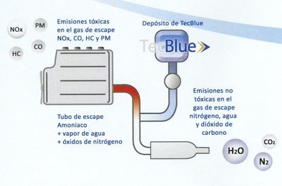 Foto de Solución ecológica para motores diésel