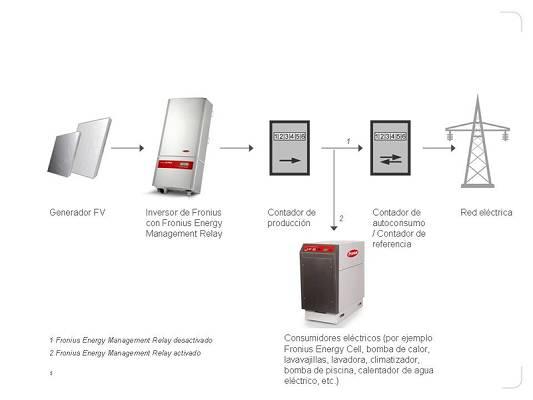 Foto de Reguladores de energía fotovoltaica