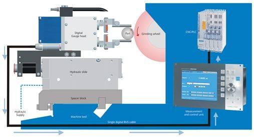 Foto de Instrumentos de medición dimensional in-process