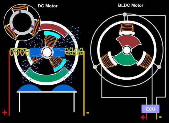 motores sin escobillas electr nica motores sin escobillas