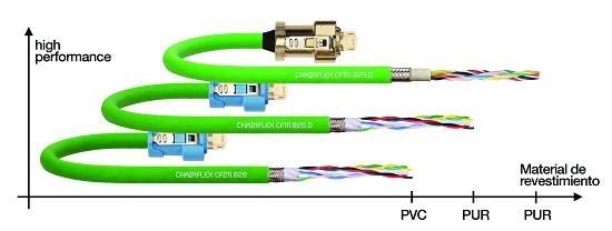 Foto de Cables para sistemas de medición