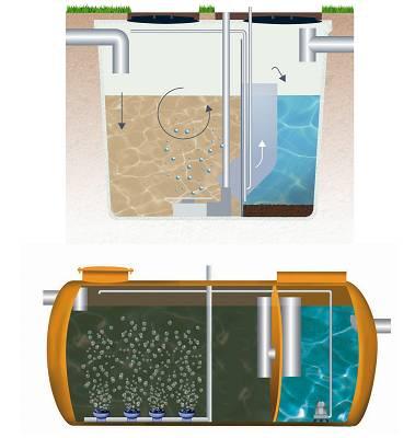 Estaci n depuradora ecol gica de oxidaci n total remosa for Depuradora aguas residuales domestica