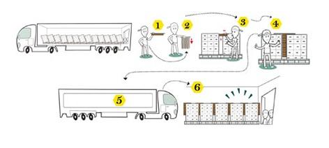 Foto de Voidfillers para rellenar los huecos entre palets en contenedores de camión