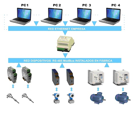 Foto de Convertidor de protocolo TPC/IP ethernet a protocolo TPC/IP Modbus