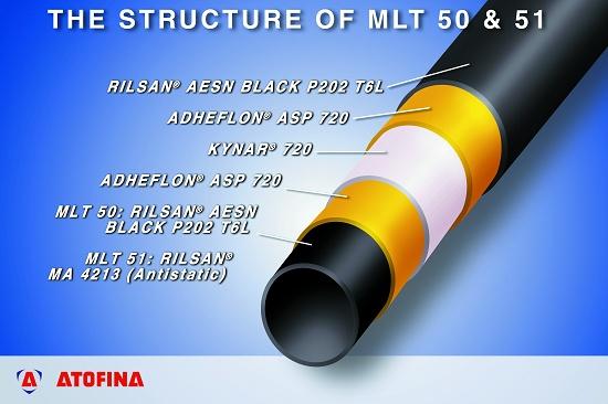 """Foto de """"Estructuras multicapas para líneas de combustible"""""""
