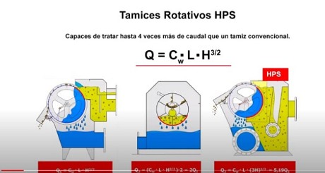 Tamices rotativos HPS Defender